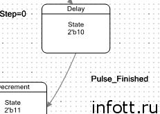 Использование блоков UDB контроллеров PSoC фирмы Cypress для уменьшения числа прерываний в 3D-принтере