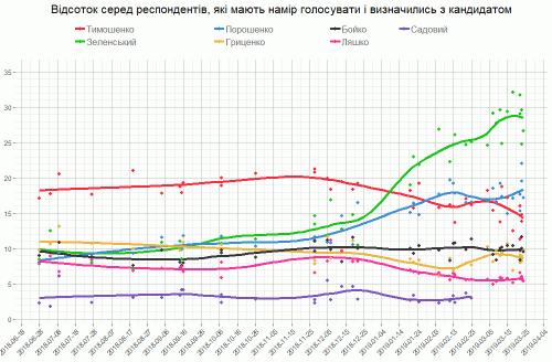 Момент истины: всесамое важное овыборах президента Украины