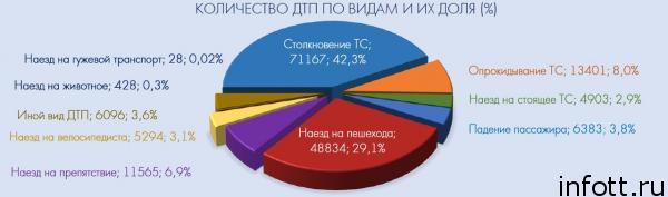 В МВД расписали все аварии 2018 года по причинам, дням и часам