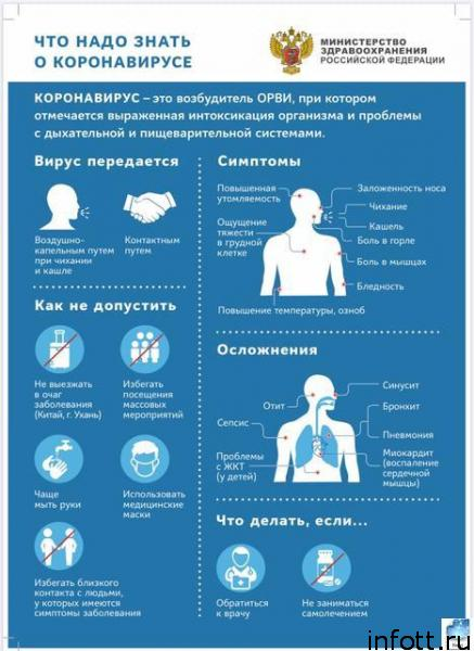 Коронавирус сегодня: все, что нужно знать, чтобы не заболеть коронавирусом. Информация, советы, вопросы и ответы